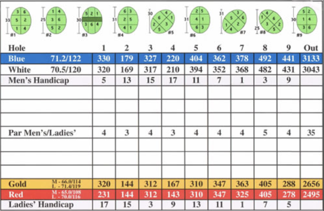 Renfrew Golf Club Scorecard